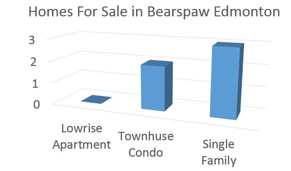 Bearspaw homes for sale