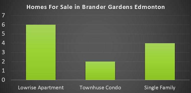 Brander Gardens Real Estate