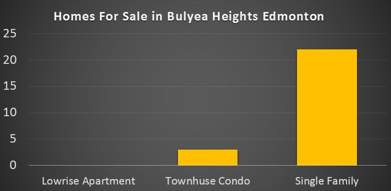 Bulyea Heights real estate