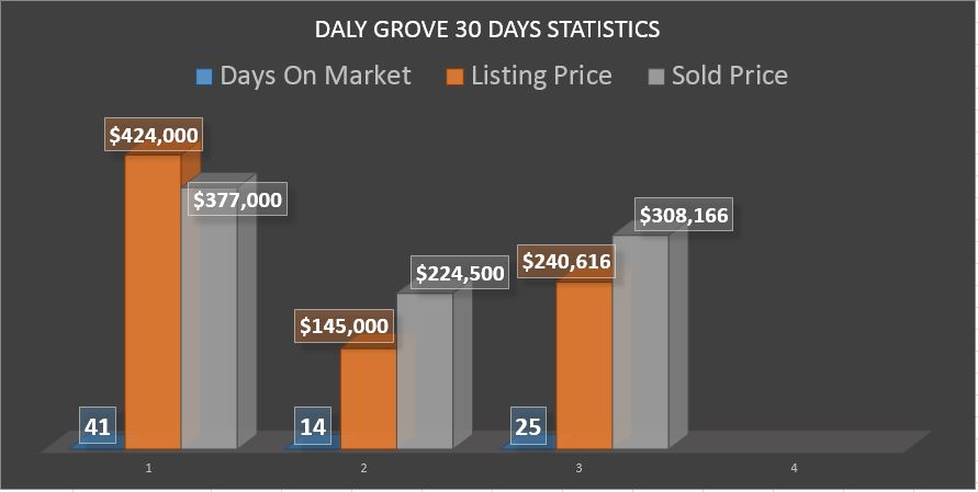 Daly Grove Homes For Sale