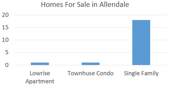 Allendale Real Estate