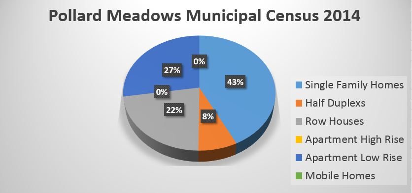 Pollar Meadows Municipal Census 2014