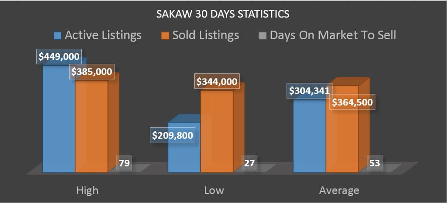 Sakaw Edmonton Homes