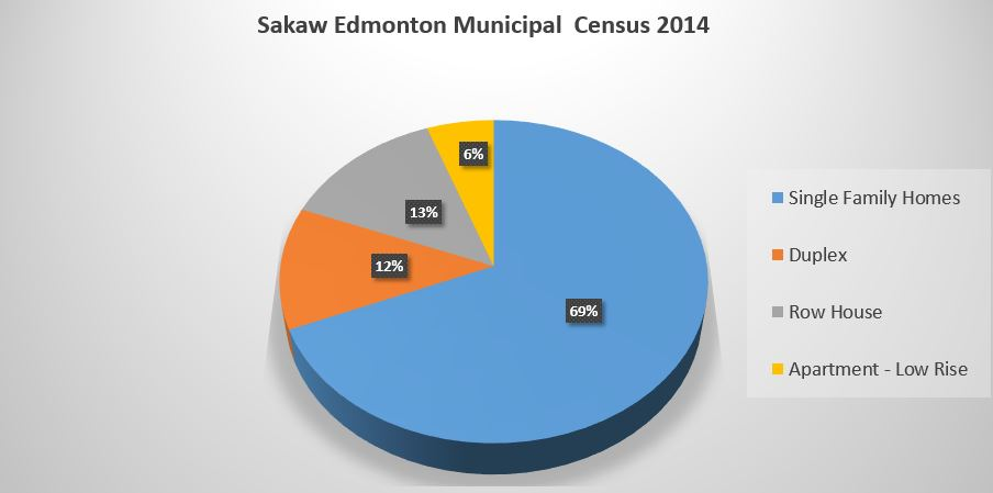 Sakaw Edmonton Real Estate